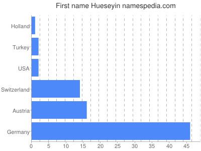 Given name Hueseyin