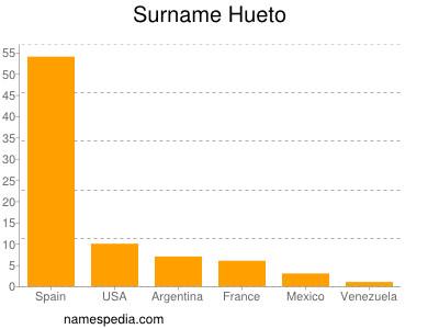 Surname Hueto