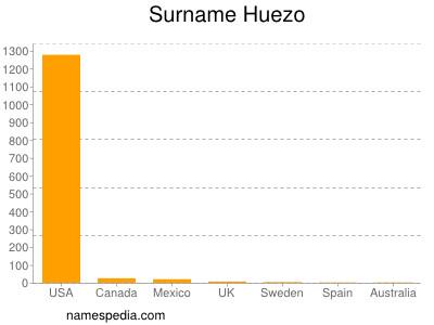 Surname Huezo