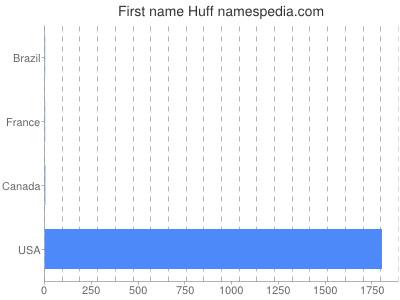 Given name Huff