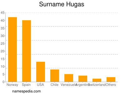 Surname Hugas