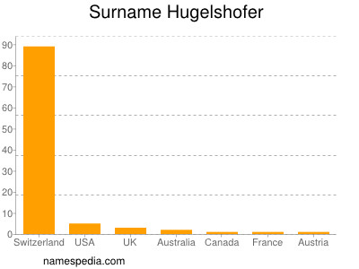 Surname Hugelshofer