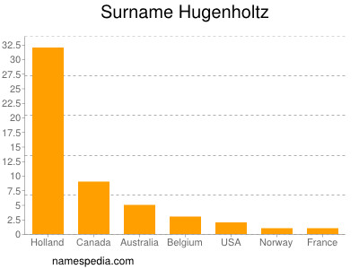 Surname Hugenholtz