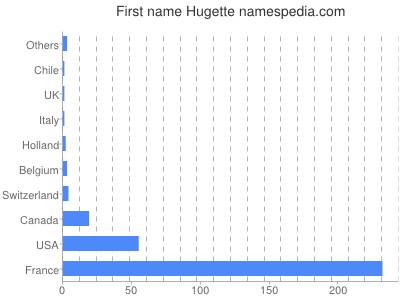 Given name Hugette