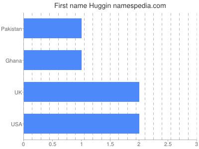 Given name Huggin