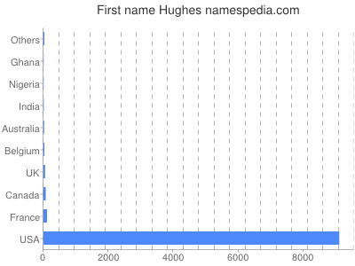Vornamen Hughes