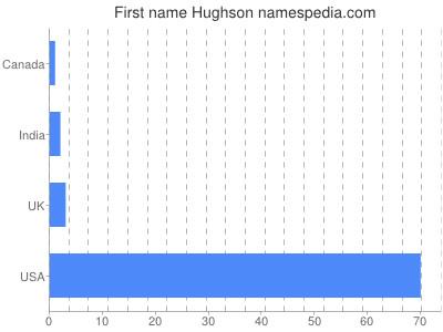 Given name Hughson
