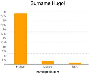 Surname Hugol