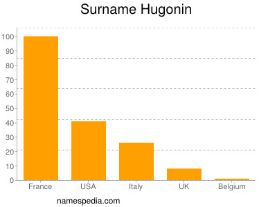 Surname Hugonin