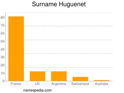 Surname Huguenet