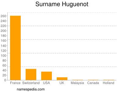 Surname Huguenot