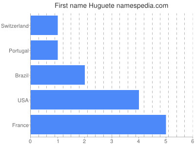 Given name Huguete