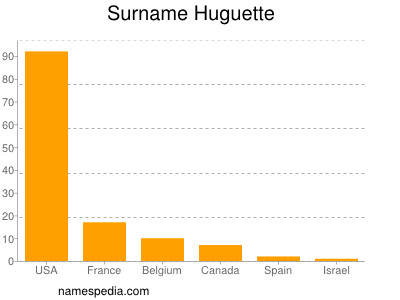 Surname Huguette