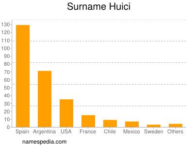 Surname Huici