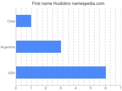 Given name Huidobro