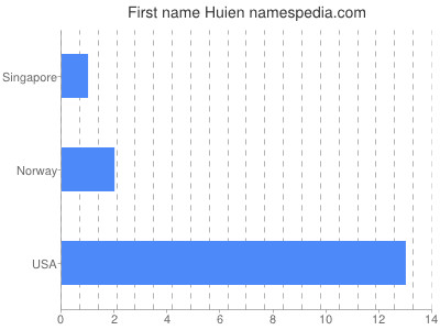 Given name Huien