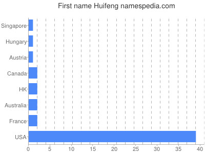 Given name Huifeng