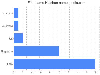 Given name Huishan
