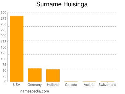 Surname Huisinga