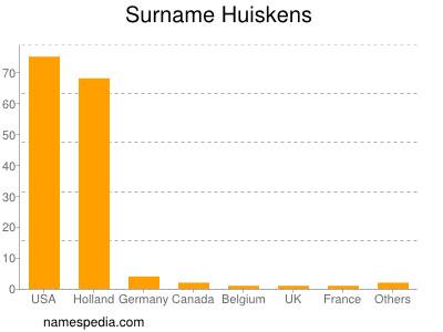 Surname Huiskens
