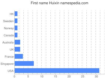 Given name Huixin