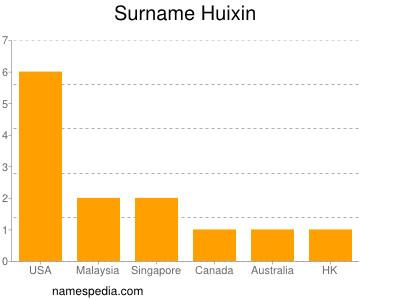 Surname Huixin