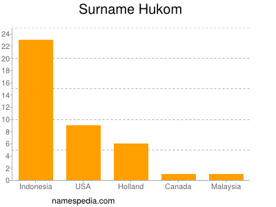Surname Hukom
