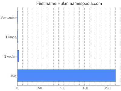 Given name Hulan