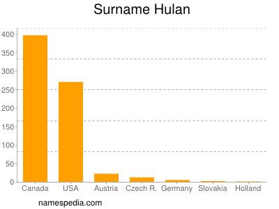 Surname Hulan