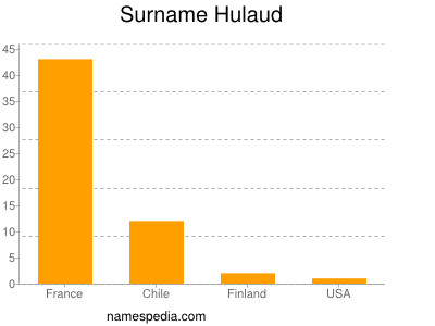 Surname Hulaud