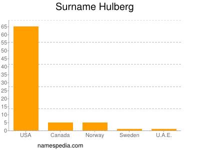 Surname Hulberg