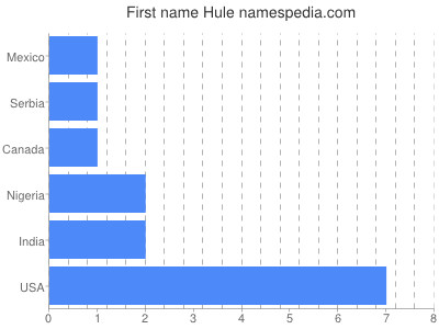 Given name Hule
