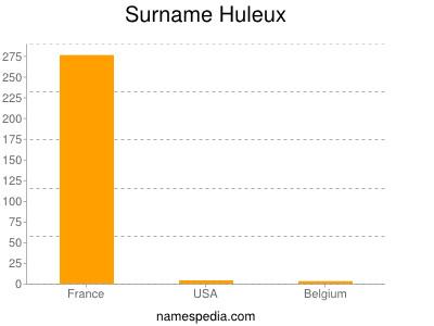 Familiennamen Huleux