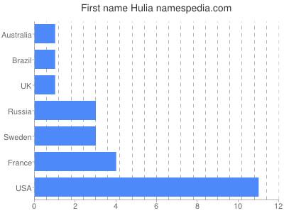 Given name Hulia
