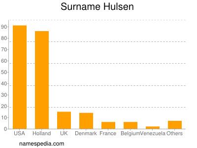 Surname Hulsen