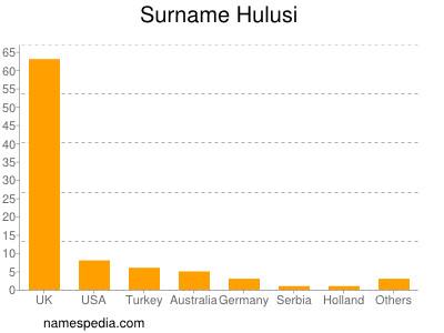 Surname Hulusi