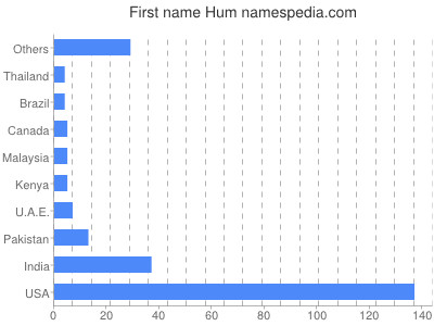 Given name Hum