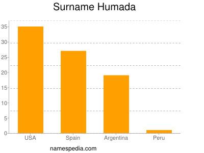 Surname Humada