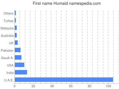 Given name Humaid