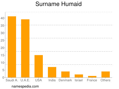 Surname Humaid