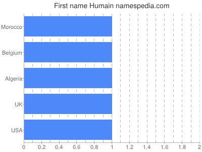 Given name Humain
