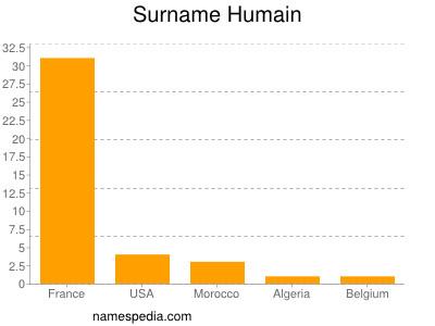 Surname Humain