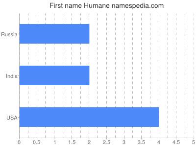 Given name Humane