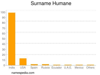 Surname Humane