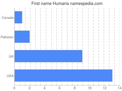 Given name Humaria