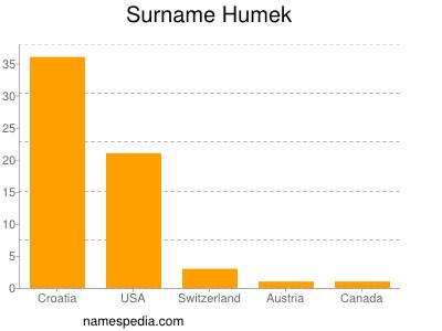 Surname Humek