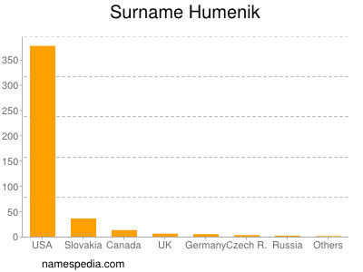 Surname Humenik