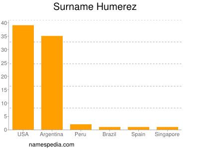 Surname Humerez