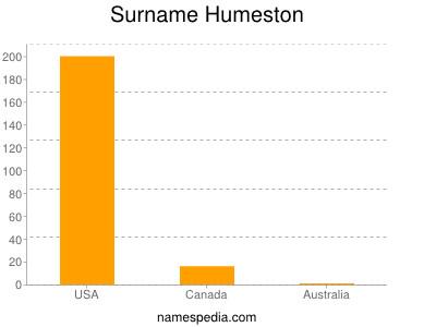 Surname Humeston