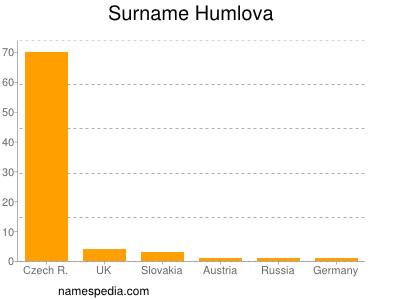 Surname Humlova